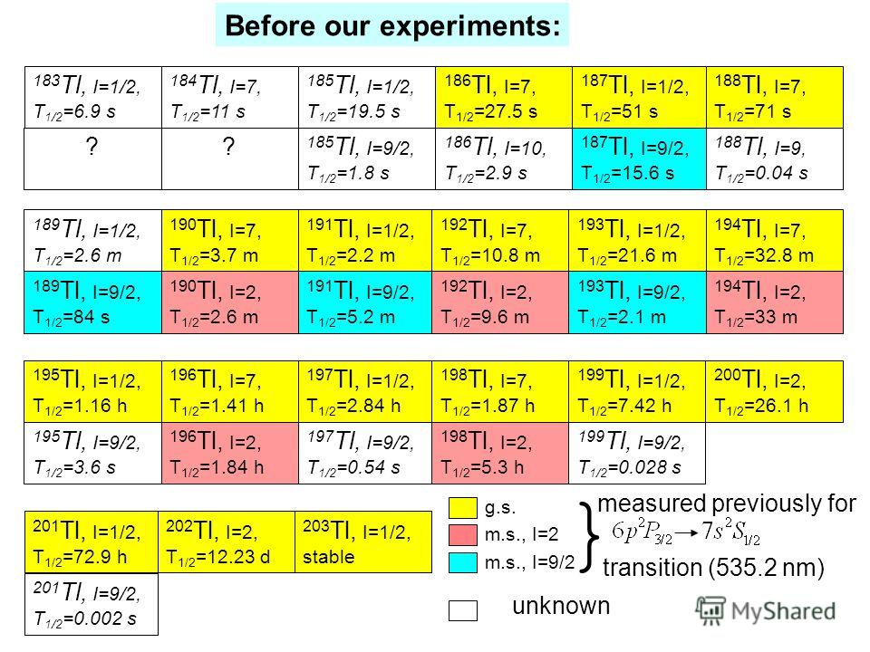 183 Tl, I=1/2, T 1/2 =6.9 s 184 Tl, I=7, T 1/2 =11 s 186 Tl, I=7, T 1/2 =27.5 s 185 Tl, I=1/2, T 1/2 =19.5 s 185 Tl, I=9/2, T 1/2 =1.8 s 186 Tl, I=10, T 1/2 =2.9 s 187 Tl, I=1/2, T 1/2 =51 s 187 Tl, I=9/2, T 1/2 =15.6 s 188 Tl, I=7, T 1/2 =71 s 188 T