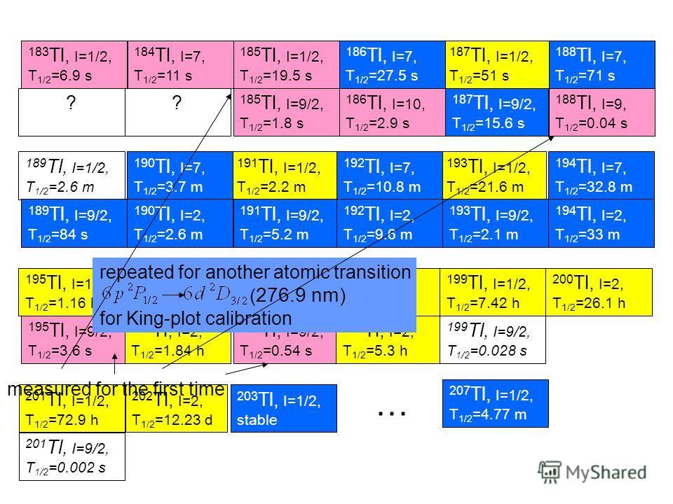 183 Tl, I=1/2, T 1/2 =6.9 s 184 Tl, I=7, T 1/2 =11 s 185 Tl, I=1/2, T 1/2 =19.5 s 185 Tl, I=9/2, T 1/2 =1.8 s 186 Tl, I=10, T 1/2 =2.9 s 188 Tl, I=9, T 1/2 =0.04 s 195 Tl, I=9/2, T 1/2 =3.6 s 197 Tl, I=9/2, T 1/2 =0.54 s 189 Tl, I=1/2, T 1/2 =2.6 m 1