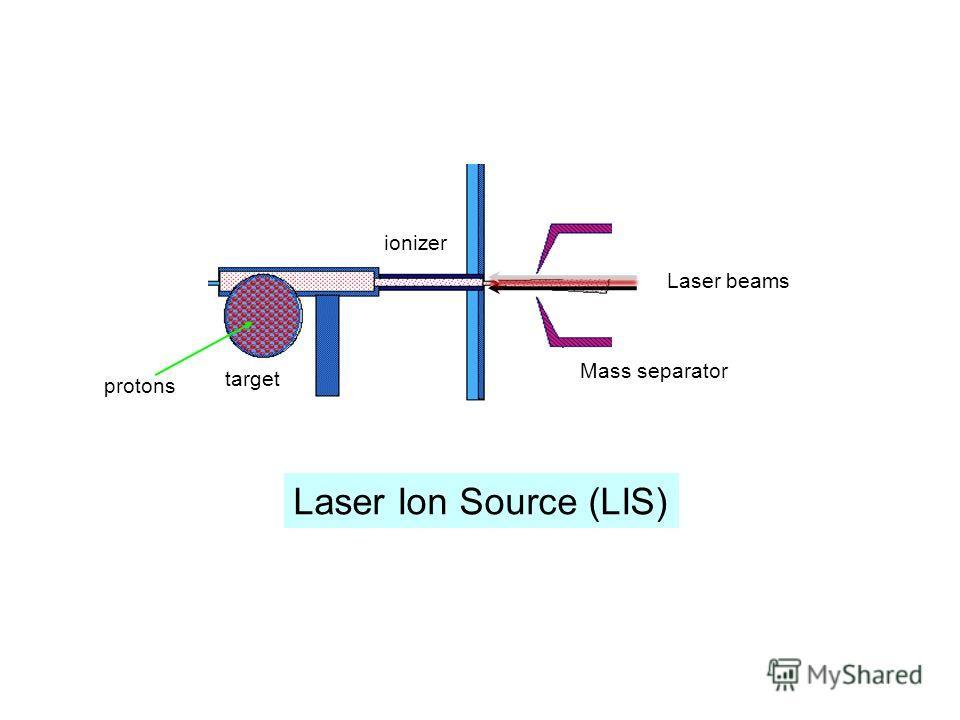 Laser Ion Source (LIS) target ionizer Laser beams Mass separator protons