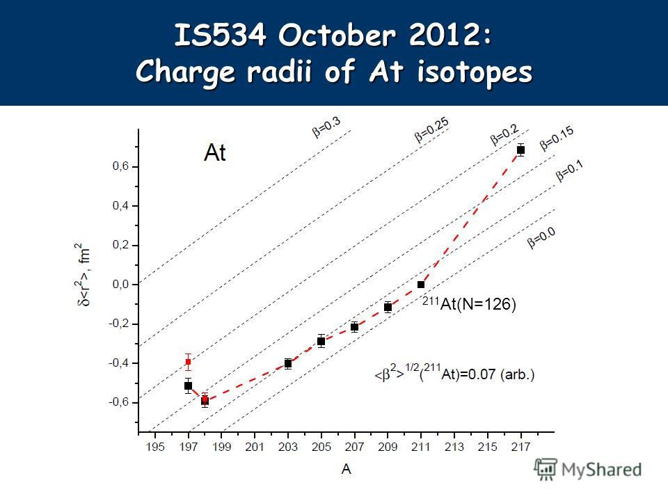 IS534 October 2012: Charge radii of At isotopes 211 At(N=126)