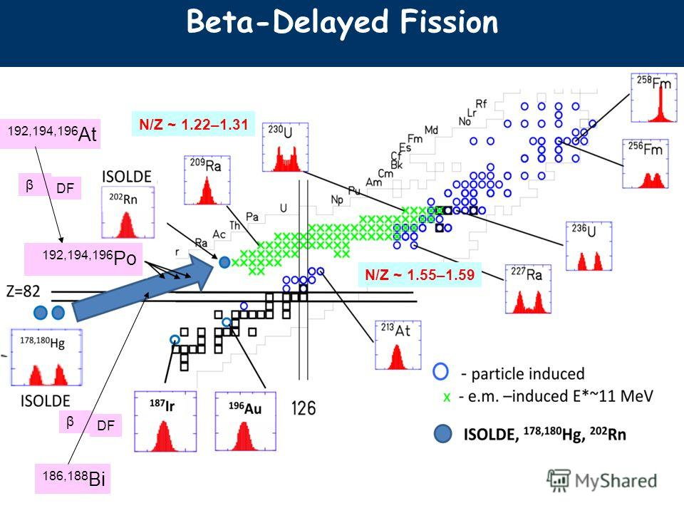 192,194,196 At β DF 192,194,196 Po 186,188 Bi β DF Beta-Delayed Fission N/Z ~ 1.55–1.59 N/Z ~ 1.22–1.31