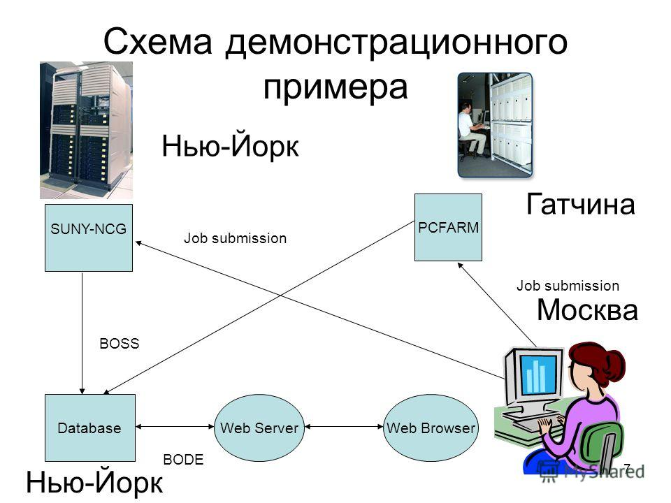 7 Схема демонстрационного примера SUNY-NCG PCFARM Database Job submission Web ServerWeb Browser BOSS BODE Гатчина Нью-Йорк Москва Нью-Йорк