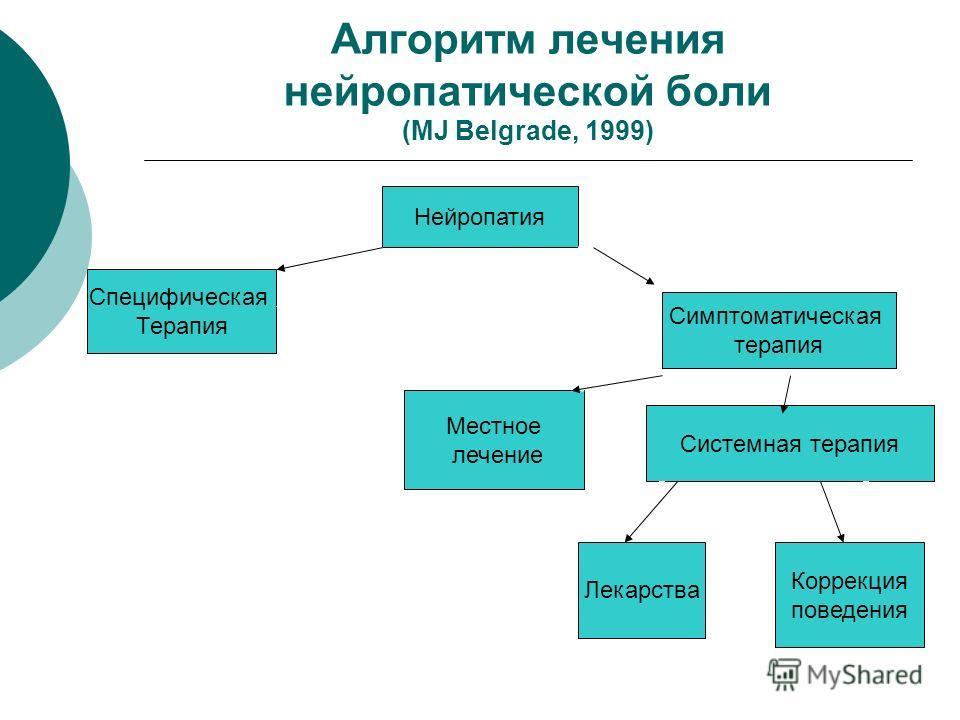 Алгоритм лечения нейропатической боли (MJ Belgrade, 1999) Нейропатия Специфическая Терапия Симптоматическая терапия Местное лечение Системная терапия Лекарства Коррекция поведения