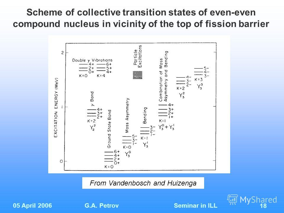 05 April 2006G.A. Petrov Seminar in ILL 18 Scheme of collective transition states of even-even compound nucleus in vicinity of the top of fission barrier From Vandenbosch and Huizenga