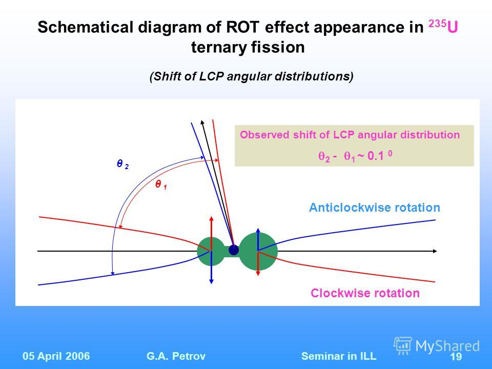 05 April 2006G.A. Petrov Seminar in ILL 19 θ 1 θ 2 Observed shift of LCP angular distribution 2 - 1 ~ 0.1 0 Clockwise rotation Anticlockwise rotation Schematical diagram of ROT effect appearance in 235 U ternary fission (Shift of LCP angular distribu