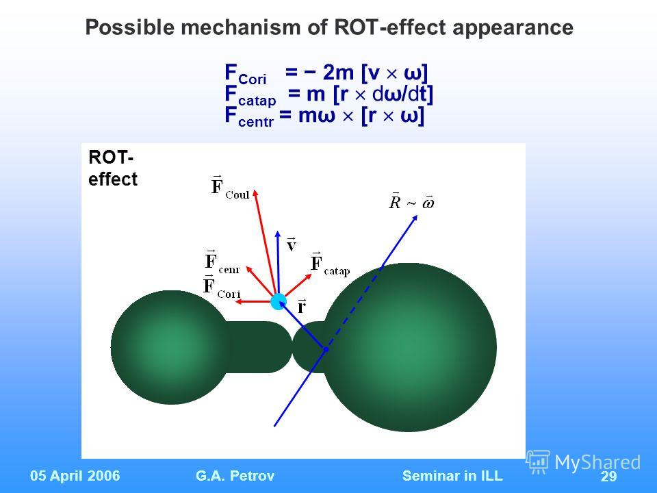 05 April 2006G.A. Petrov Seminar in ILL 29 Possible mechanism of ROT-effect appearance F Cori = 2m [v ω] F catap = m [r dω/dt] F centr = mω [r ω] ROT- effect