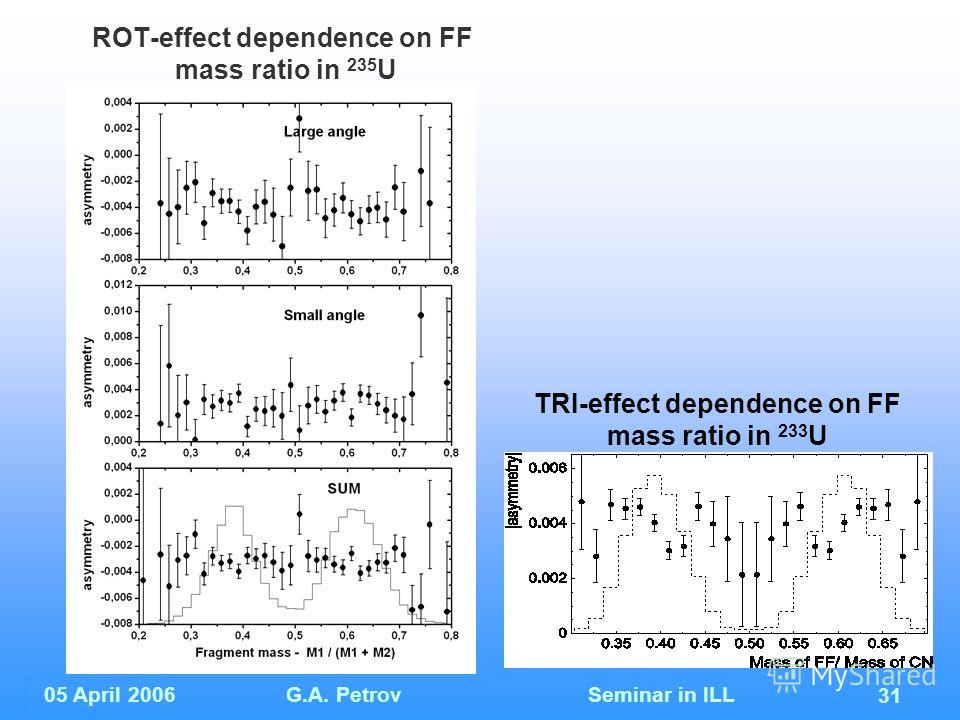 05 April 2006G.A. Petrov Seminar in ILL 31 ROT-effect dependence on FF mass ratio in 235 U TRI-effect dependence on FF mass ratio in 233 U