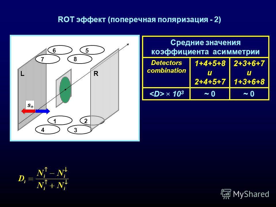 ROT эффект (поперечная поляризация - 2) Средние значения коэффициента асимметрии ~ 0 × 10 3 2+3+6+7 и 1+3+6+8 1+4+5+8 и 2+4+5+7 Detectors combination 1 4 3 2 6 7 5 8 snsn LR