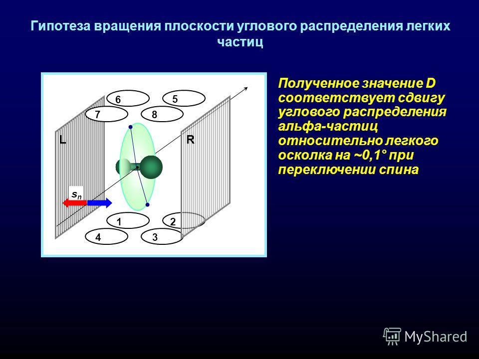 Гипотеза вращения плоскости углового распределения легких частиц 1 4 3 2 6 7 5 8 snsn LR 1 4 3 2 6 7 5 8 snsn LR 1 4 3 2 6 7 5 8 snsn LR + + + + 1 4 3 2 6 7 5 8 snsn LR 1 4 3 2 6 7 5 8 snsn LR 1 4 3 2 6 7 5 8 snsn LR + + + + 1 4 3 2 6 7 5 8 snsn LR П
