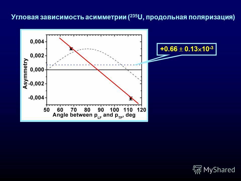 Угловая зависимость асимметрии ( 235 U, продольная поляризация) +0.66 0.13 10 -3