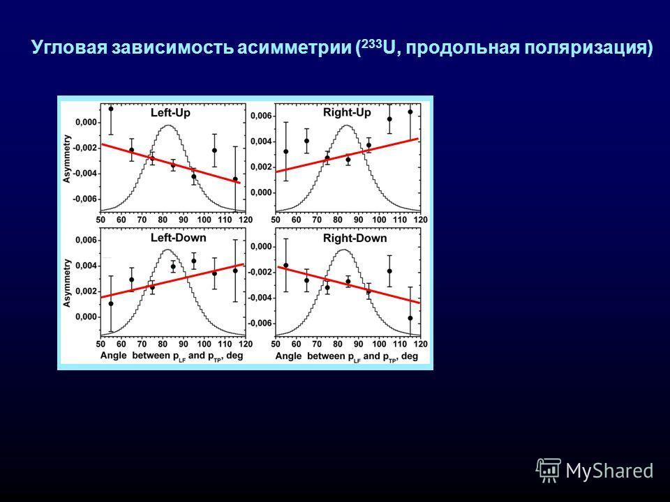 Угловая зависимость асимметрии ( 233 U, продольная поляризация)