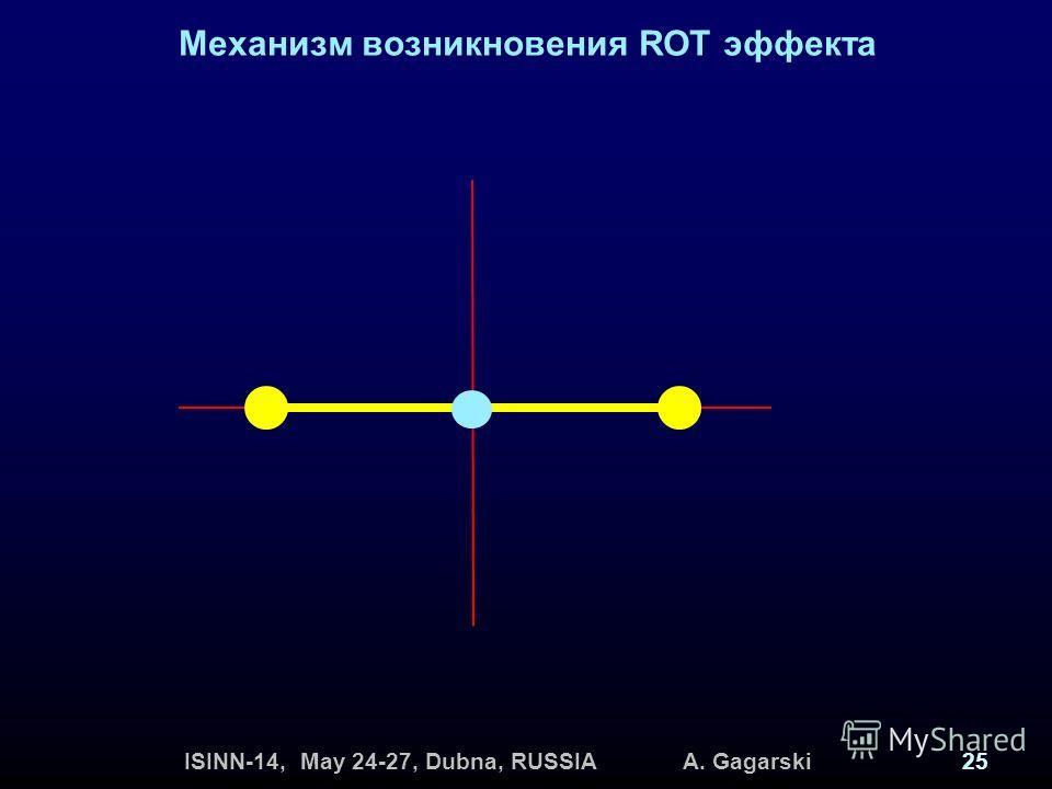 ISINN-14, May 24-27, Dubna, RUSSIA A. Gagarski25 Механизм возникновения ROT эффекта