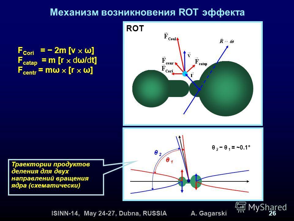 ISINN-14, May 24-27, Dubna, RUSSIA A. Gagarski26 Механизм возникновения ROT эффекта F Cori = 2m [v ω] F catap = m [r dω/dt] F centr = mω [r ω] ROT θ 1 θ 2 θ 2 θ 1 = ~0.1° Траектории продуктов деления для двух направлений вращения ядра (схематически)