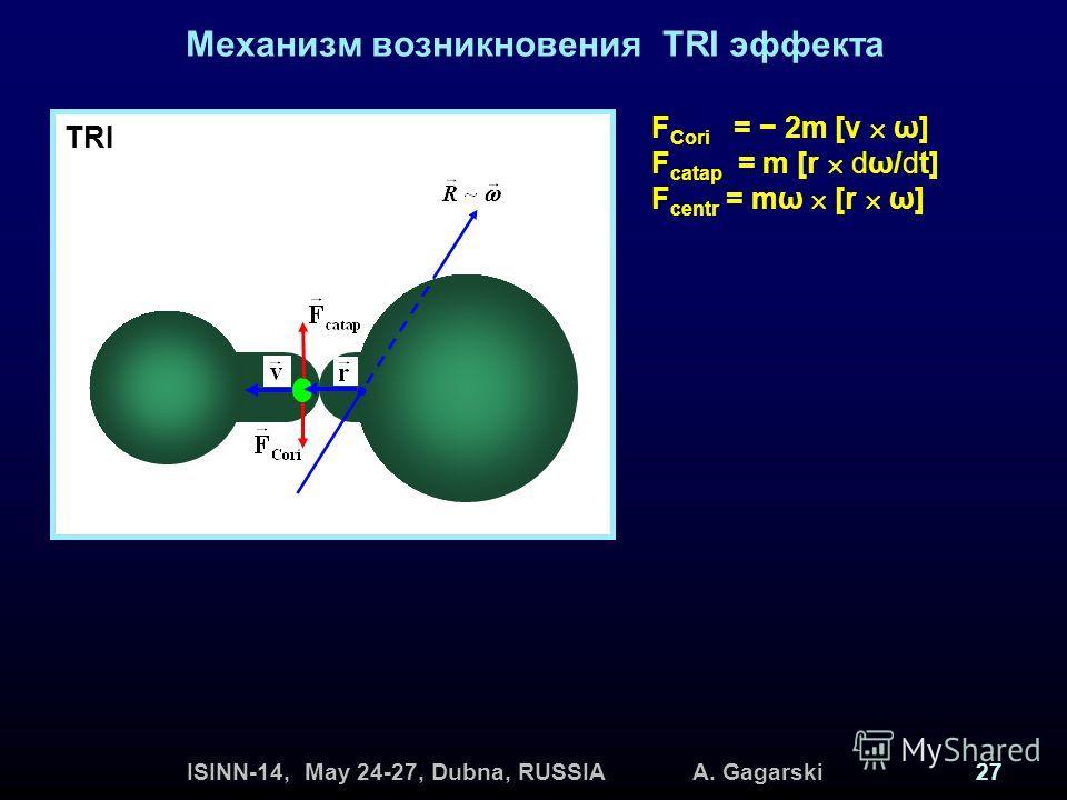 ISINN-14, May 24-27, Dubna, RUSSIA A. Gagarski27 Механизм возникновения TRI эффекта F Cori = 2m [v ω] F catap = m [r dω/dt] F centr = mω [r ω] TRI