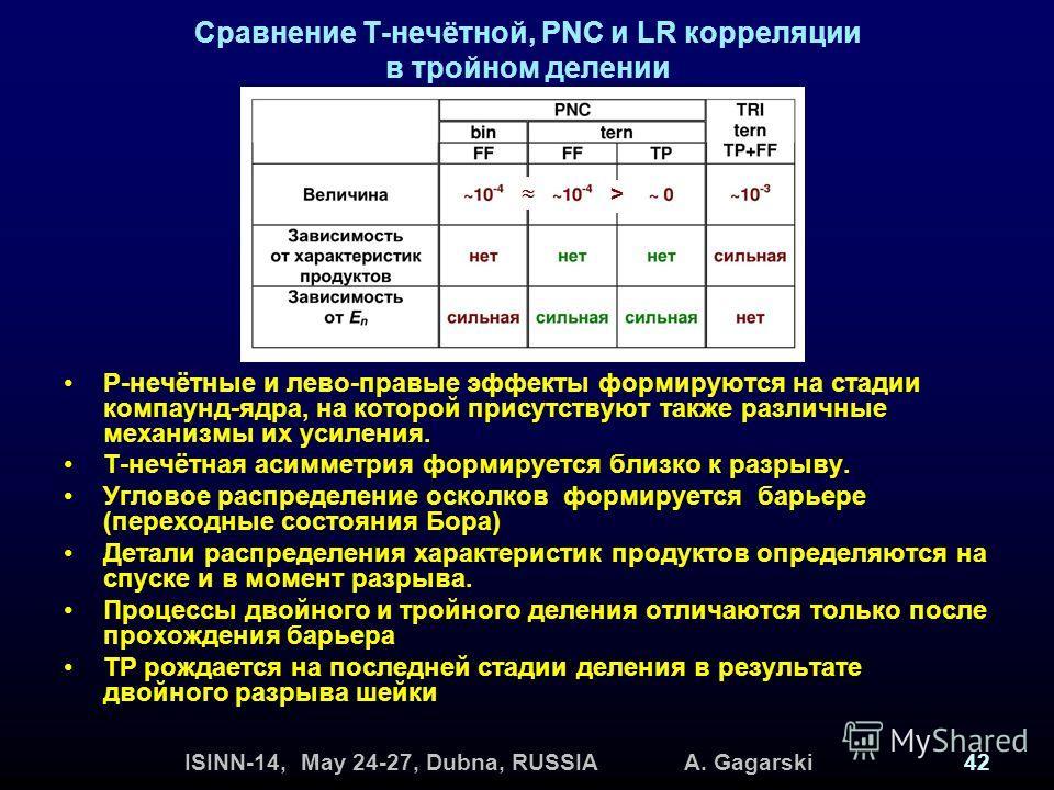 ISINN-14, May 24-27, Dubna, RUSSIA A. Gagarski42 Сравнение Т-нечётной, PNC и LR корреляции в тройном делении Р-нечётные и лево-правые эффекты формируются на стадии компаунд-ядра, на которой присутствуют также различные механизмы их усиления. Т-нечётн