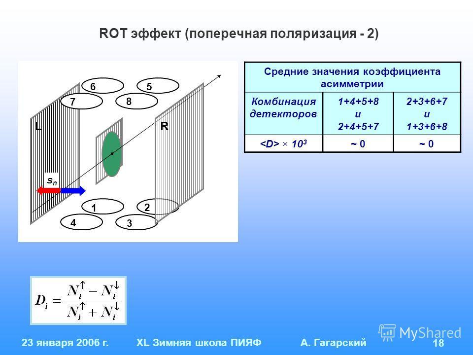 23 января 2006 г.XL Зимняя школа ПИЯФ А. Гагарский 18 ROT эффект (поперечная поляризация - 2) Средние значения коэффициента асимметрии Комбинация детекторов 1+4+5+8 и 2+4+5+7 2+3+6+7 и 1+3+6+8 × 10 3 ~ 0 1 4 3 2 6 7 5 8 snsn LR