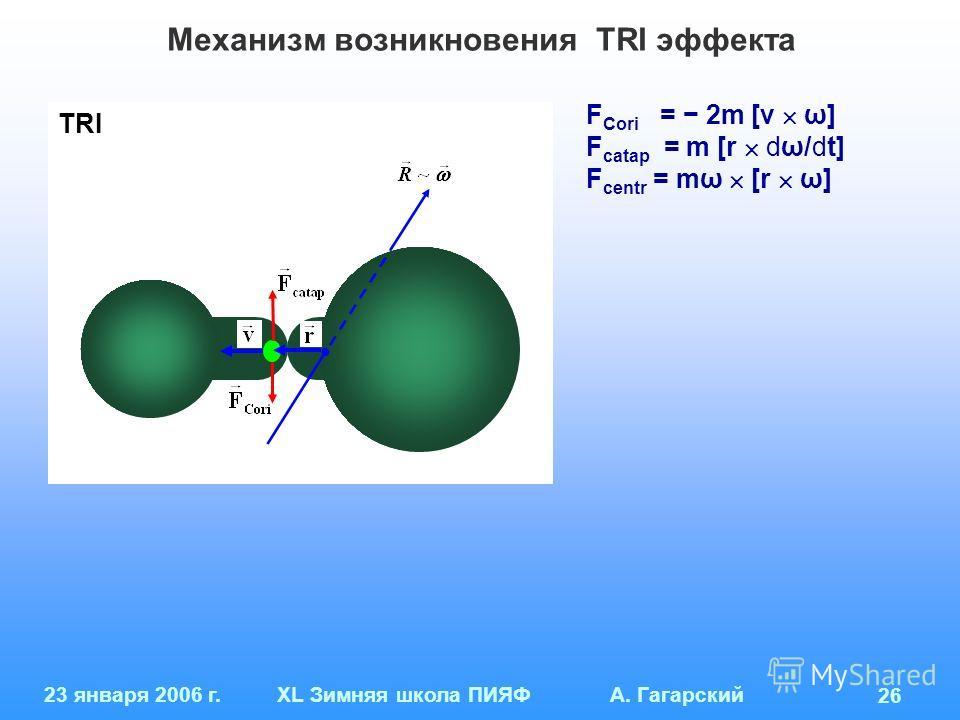 23 января 2006 г.XL Зимняя школа ПИЯФ А. Гагарский 26 Механизм возникновения TRI эффекта F Cori = 2m [v ω] F catap = m [r dω/dt] F centr = mω [r ω] TRI