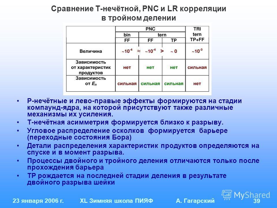 23 января 2006 г.XL Зимняя школа ПИЯФ А. Гагарский 39 Сравнение Т-нечётной, PNC и LR корреляции в тройном делении Р-нечётные и лево-правые эффекты формируются на стадии компаунд-ядра, на которой присутствуют также различные механизмы их усиления. Т-н