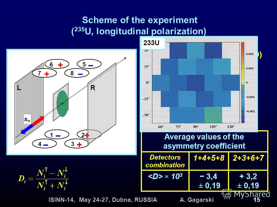 ISINN-14, May 24-27, Dubna, RUSSIA A. Gagarski15 Scheme of the experiment ( 235 U, longitudinal polarization) Average values of the asymmetry coefficient + 3,2 ± 0,19 3,4 ± 0,19 × 10 3 2+3+6+71+4+5+8 Detectors combination 1÷8 Detectors of LCPs (SBD)