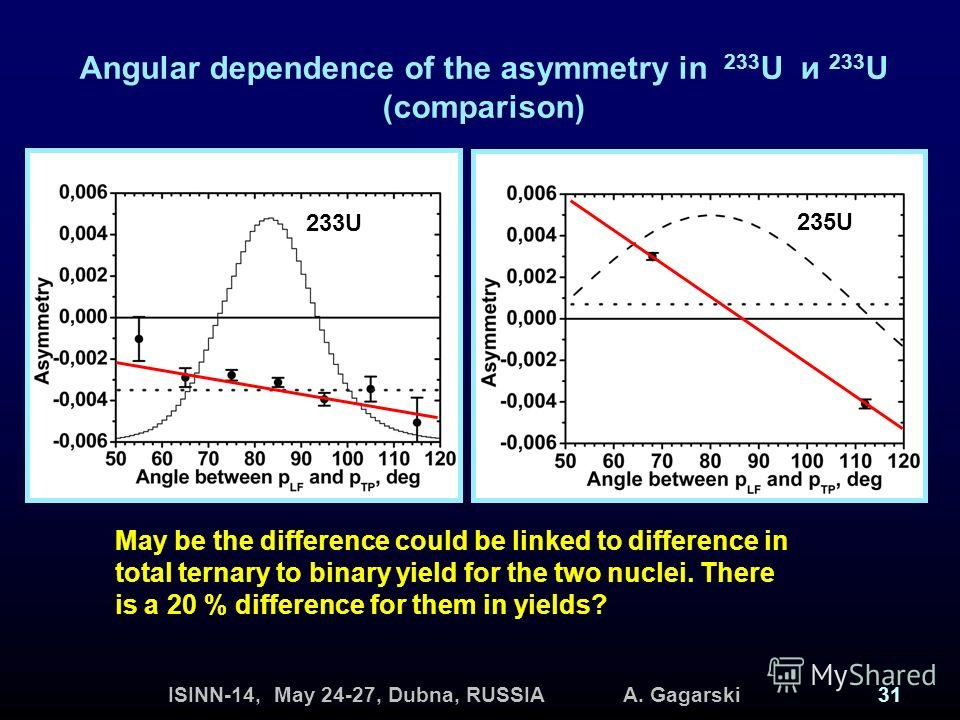 ISINN-14, May 24-27, Dubna, RUSSIA A. Gagarski31 Angular dependence of the asymmetry in 233 U и 233 U (comparison) 233U 235U 233U TRI ~ 0.004 ROT ~ 0.001 235U TRI ~ 0.001 ROT ~ 0.004 May be the difference could be linked to difference in total ternar