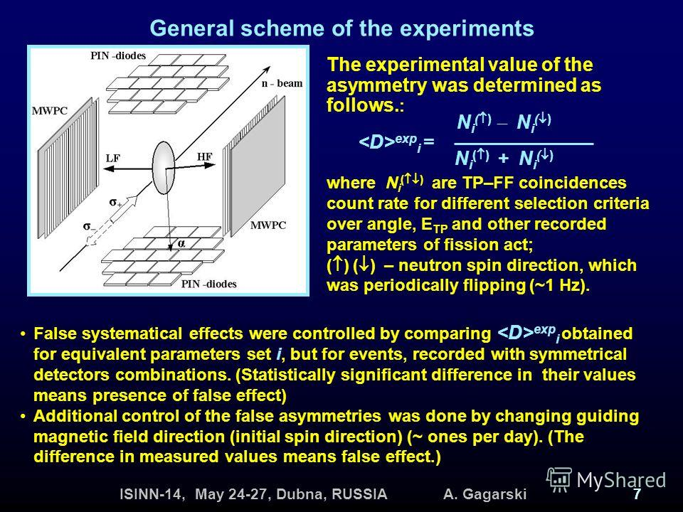 ISINN-14, May 24-27, Dubna, RUSSIA A. Gagarski7 General scheme of the experiments The experimental value of the asymmetry was determined as follows. : N i ( ) N i ( ) + N i ( ) exp i = where N i ( ) are TP–FF coincidences count rate for different sel