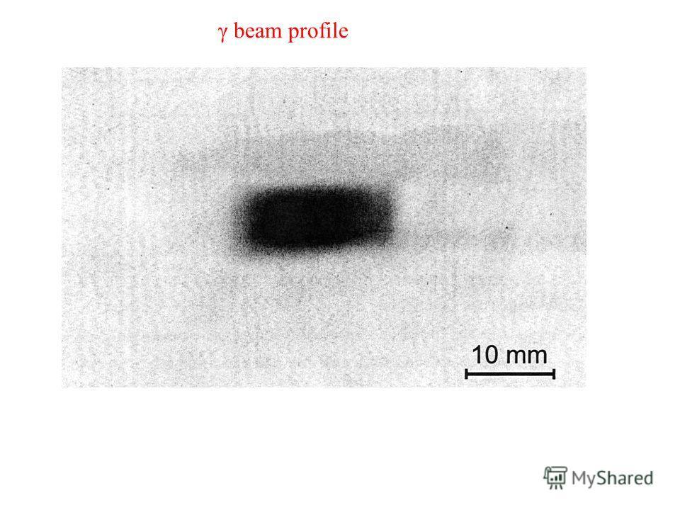 γ beam profile