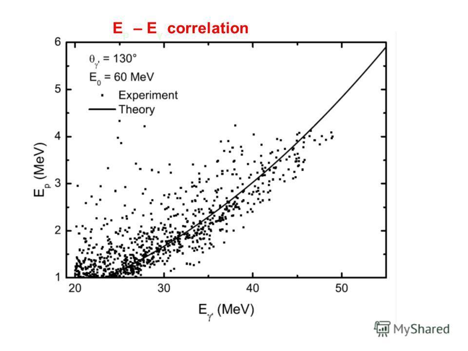 E p – E γ correlation
