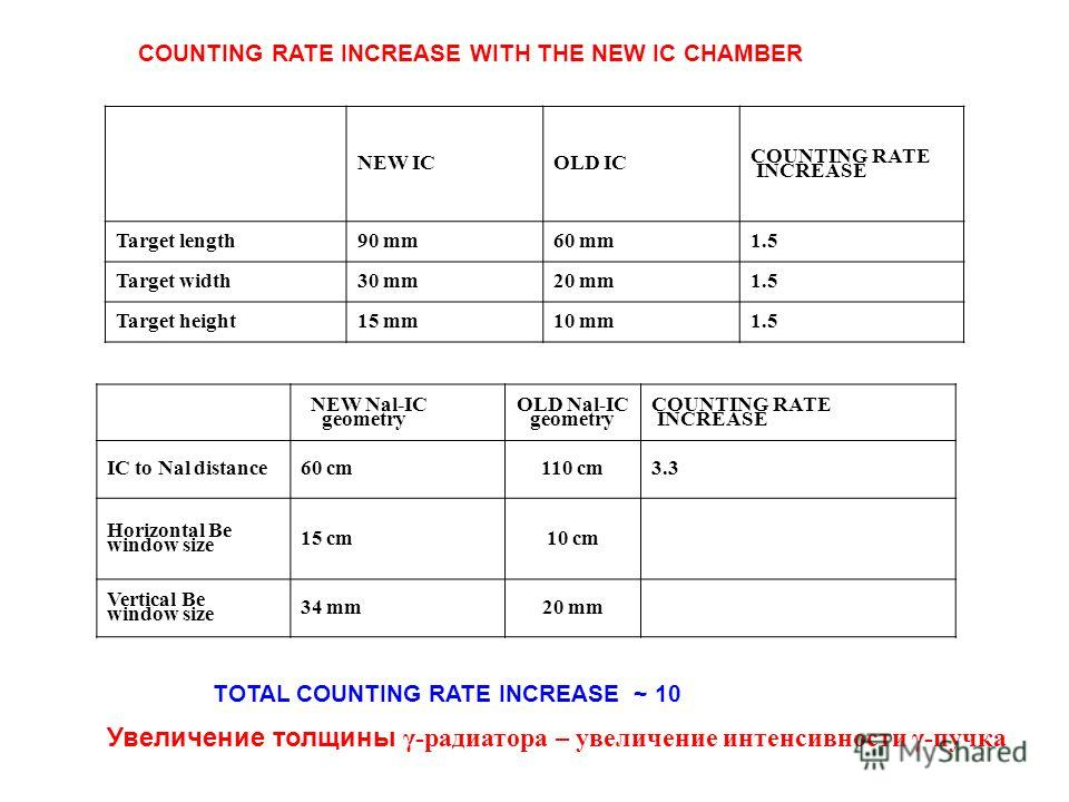 COUNTING RATE INCREASE WITH THE NEW IC CHAMBER NEW ICOLD IC COUNTING RATE INCREASE Target length90 mm60 mm1.5 Target width30 mm20 mm1.5 Target height15 mm10 mm1.5 NEW Nal-IC geometry OLD Nal-IC geometry COUNTING RATE INCREASE IC to Nal distance60 cm1