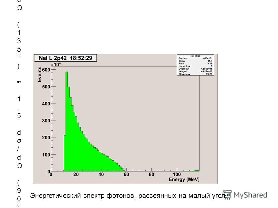 d σ / d Ω ( 1 3 5 ° ) 1. 5 d σ / d Ω ( 9 0 ° ) А в э к с п е р и м е н т е N ( 1 3 5 ° ) < N ( 9 0 ° ) ? Энергетический спектр фотонов, рассеянных на малый угол.