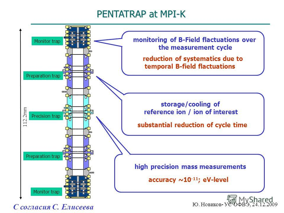 PENTATRAP at MPI-K Accuracy of mass measurements < 10 -11 Monitor trap Preparation trap Precision trap 112.2mm Preparation trap Monitor trap monitoring of B-Field flactuations over the measurement cycle storage/cooling of reference ion / ion of inter