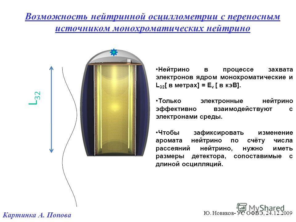 L 32 Возможность нейтринной осциллометрии с переносным источником монохроматических нейтрино Нейтрино в процессе захвата электронов ядром монохроматические и L 32 [ в метрах] = E ν [ в кэВ]. Только электронные нейтрино эффективно взаимодействуют с эл
