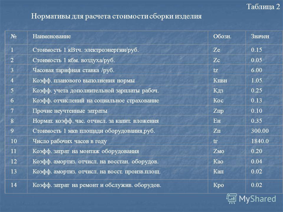 Таблица 2 Нормативы для расчета стоимости сборки изделия НаименованиеОбозн.Значен 1Стоимость 1 кВтч. электроэнергии/руб.Zе0.15 2Стоимость 1 кбм. воздуха/руб.Zc0.05 3Часовая тарифная ставка /руб.tz6.00 4Коэфф. планового выполнения нормыКпвн1.05 5Коэфф