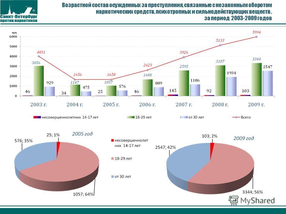 Возрастной состав осужденных за преступления, связанные с незаконным оборотом наркотических средств, психотропных и сильнодействующих веществ, за период 2003-2009 годов