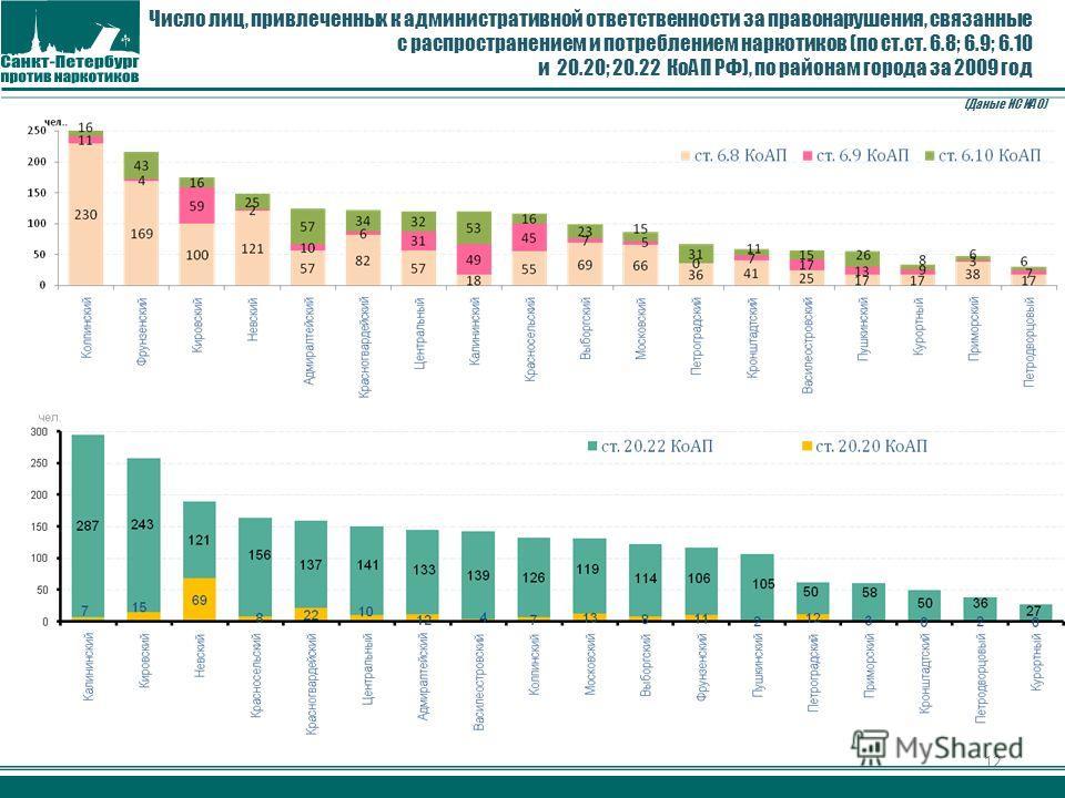 12 Число лиц, привлеченных к административной ответственности за правонарушения, связанные с распространением и потреблением наркотиков (по ст.ст. 6.8; 6.9; 6.10 и 20.20; 20.22 КоАП РФ), по районам города за 2009 год (Даные ИС ИАО)