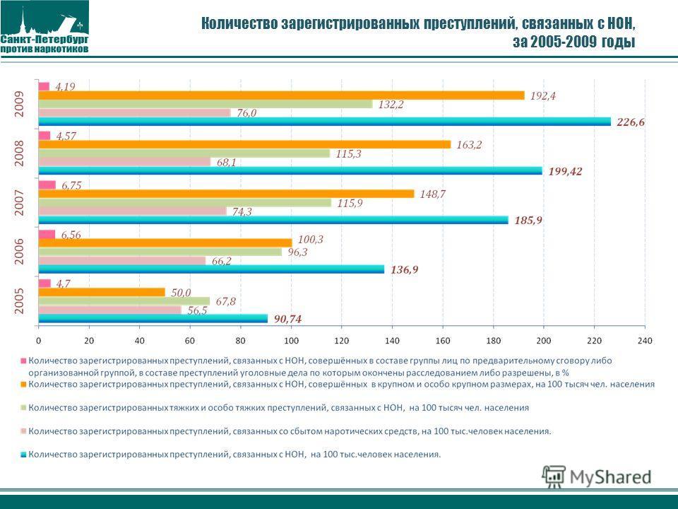 Количество зарегистрированных преступлений, связанных с НОН, за 2005-2009 годы