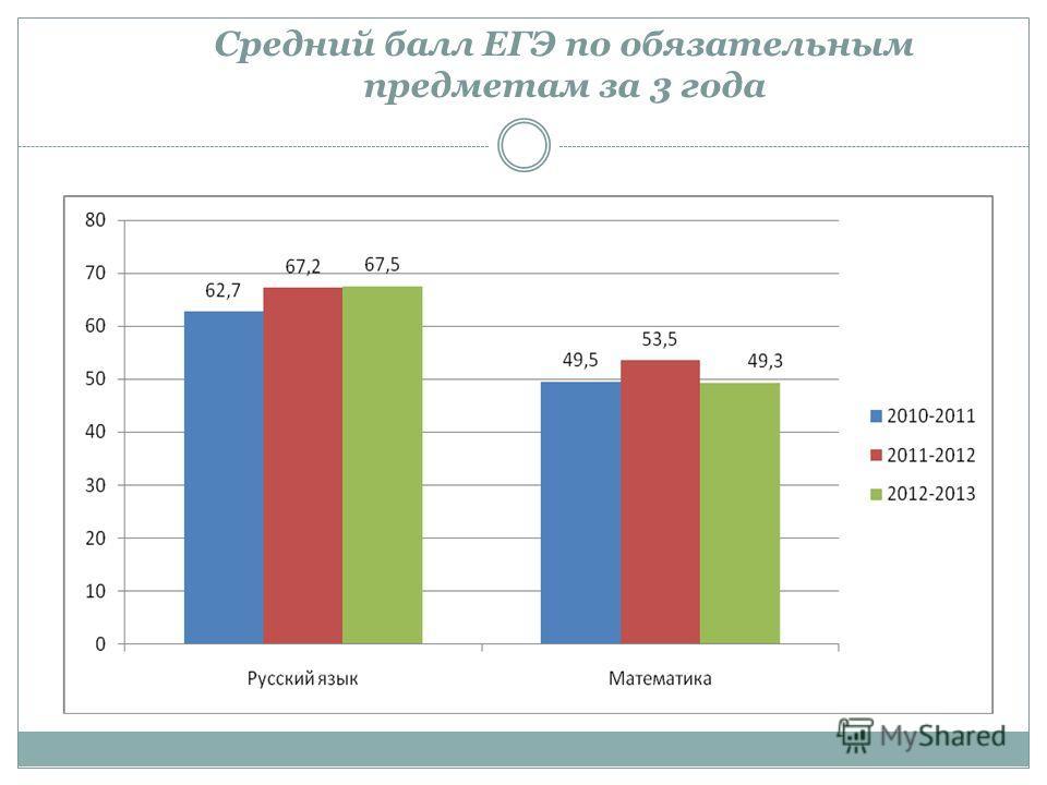 Средний балл ЕГЭ по обязательным предметам за 3 года