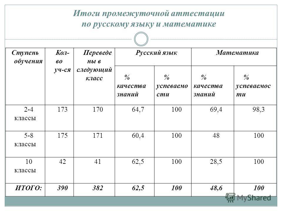 Итоги промежуточной аттестации по русскому языку и математике Ступень обучения Кол- во уч-ся Переведе ны в следующий класс Русский языкМатематика % качества знаний % успеваемо сти % качества знаний % успеваемос ти 2-4 классы 17317064,710069,498,3 5-8