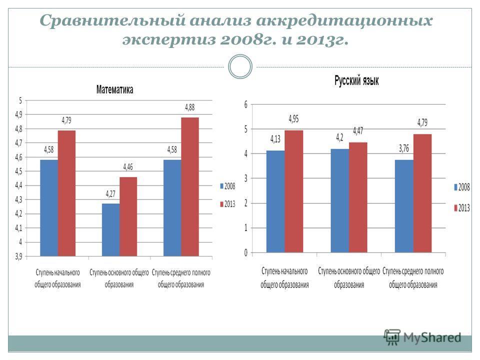 Сравнительный анализ аккредитационных экспертиз 2008г. и 2013г.