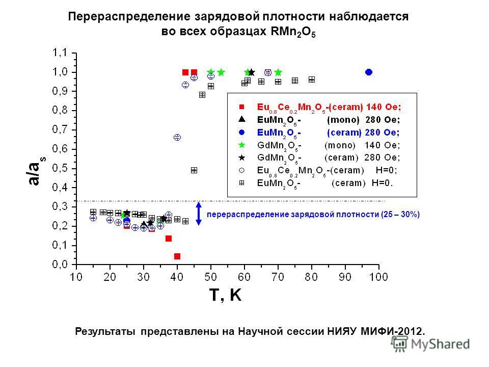 Перераспределение зарядовой плотности наблюдается во всех образцах RMn 2 O 5 Результаты представлены на Научной сессии НИЯУ МИФИ-2012. перераспределение зарядовой плотности (25 – 30%)