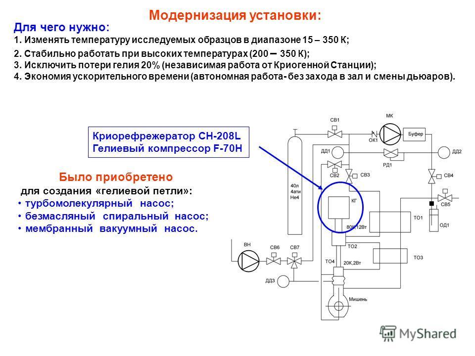 Для чего нужно: 1. Изменять температуру исследуемых образцов в диапазоне 15 – 350 К; 2. Стабильно работать при высоких температурах (200 – 350 К); 3. Исключить потери гелия 20% (независимая работа от Криогенной Станции); 4. Экономия ускорительного вр