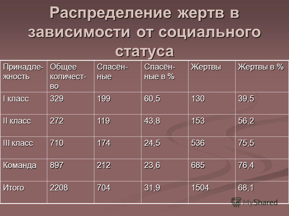 Распределение жертв в зависимости от социального статуса Принадле- жность Общее количест- во Спасён- ные Спасён- ные в % Жертвы Жертвы в % I класс 32919960,513039,5 II класс 27211943,815356,2 III класс 71017424,553675,5 Команда89721223,668576,4 Итого