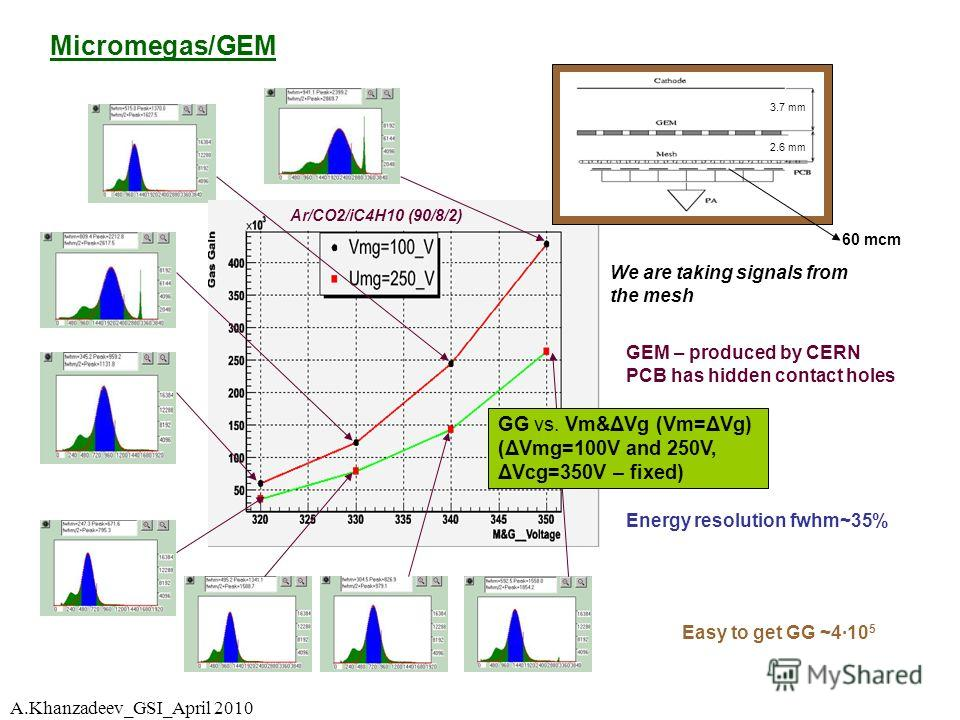 Micromegas/GEM Energy resolution fwhm~35% 3.7 mm 2.6 mm 60 mcm Ar/CO2/iC4H10 (90/8/2) GEM – produced by CERN PCB has hidden contact holes GG vs. Vm&ΔVg (Vm=ΔVg) (ΔVmg=100V and 250V, ΔVcg=350V – fixed) Easy to get GG ~410 5 We are taking signals from