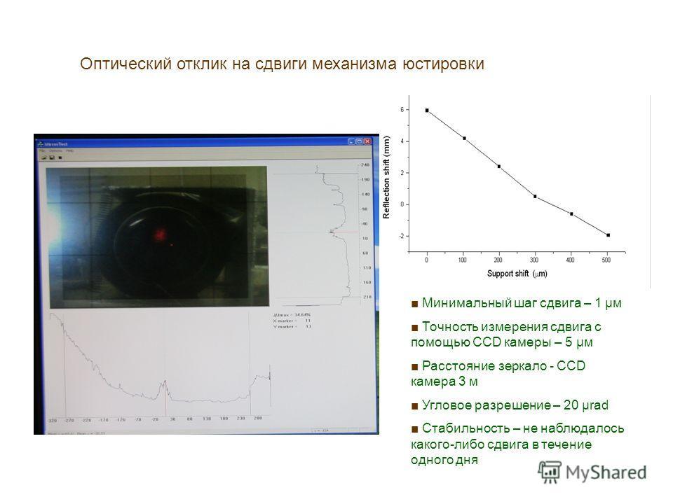 Оптический отклик на сдвиги механизма юстировки Минимальный шаг сдвига – 1 μм Точность измерения сдвига с помощью CCD камеры – 5 μм Расстояние зеркало - CCD камера 3 м Угловое разрешение – 20 μrad Стабильность – не наблюдалось какого-либо сдвига в те