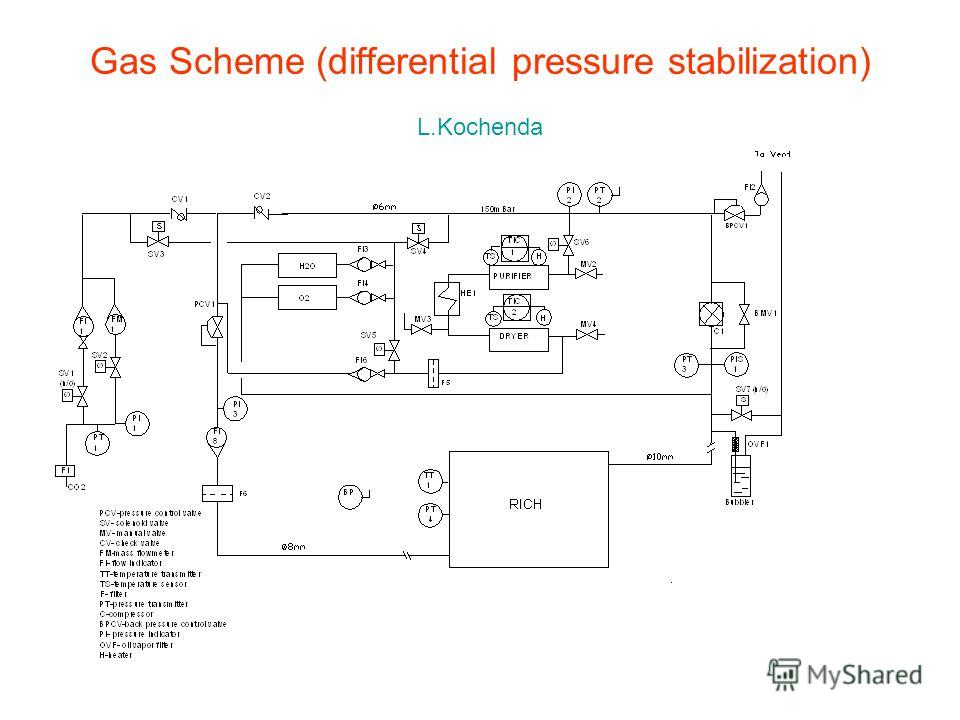 Gas Scheme (differential pressure stabilization) L.Kochenda