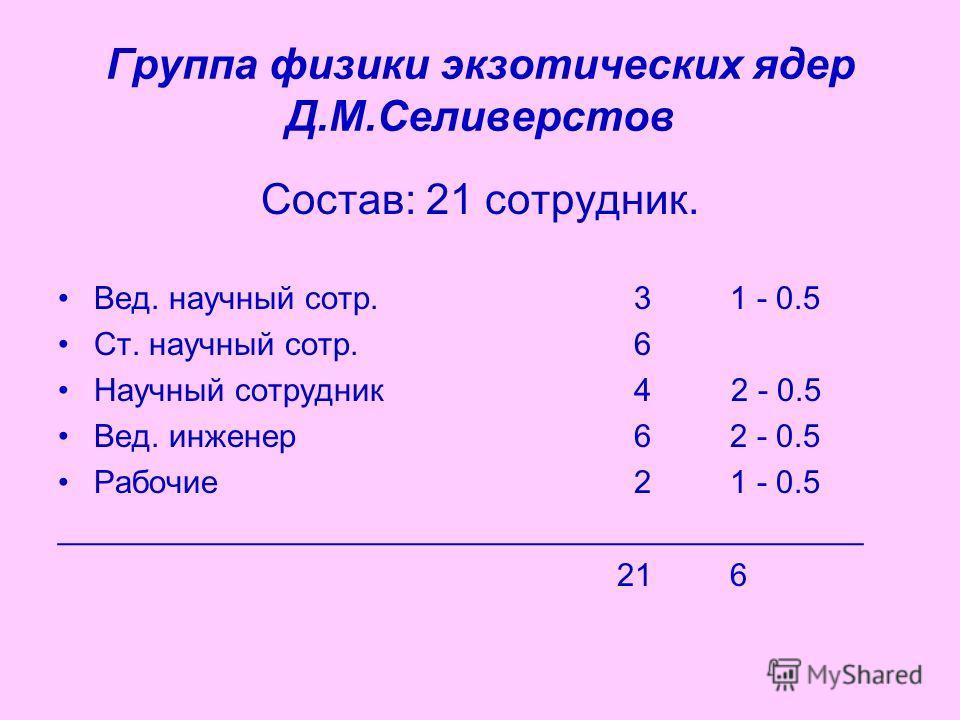 Группа физики экзотических ядер Д.М.Селиверстов Состав: 21 сотрудник. Вед. научный сотр.31 - 0.5 Ст. научный сотр.6 Научный сотрудник4 2 - 0.5 Вед. инженер62 - 0.5 Рабочие21 - 0.5 _____________________________________________ 216