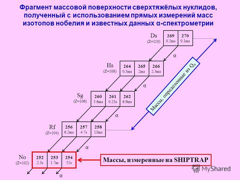 Фрагмент массовой поверхности сверхтяжёлых нуклидов, полученный с использованием прямых измерений масс изотопов нобелия и известных данных α-спектрометрии 269 0.2ms 270 0.1ms 264 0.3ms 265 2ms 266 2.3ms 260 3.6ms 261 0.23s 262 6.9ms 256 6.2ms 257 4.7