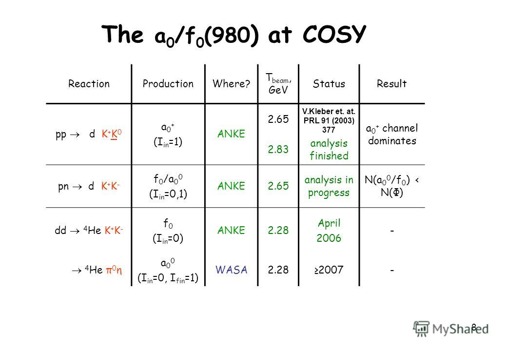 8 The a 0 /f 0 (980 ) at COSY ReactionProductionWhere? T beam, GeV StatusResult pp d K + K 0 a 0 + (I in =1) ANKE 2.65 2.83 V.Kleber et. at. PRL 91 (2003) 377 analysis finished a 0 + channel dominates pn d K + K - f 0 /a 0 0 (I in =0,1) ANKE2.65 anal