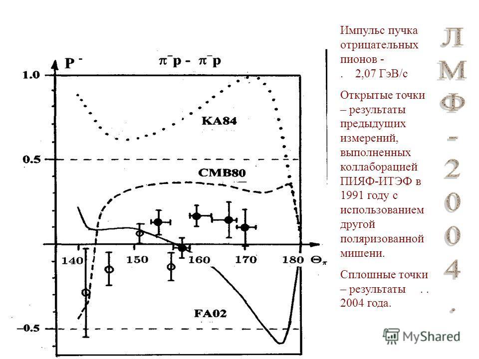 Импульс пучка отрицательных пионов -. 2,07 ГэВ/с Открытые точки – результаты предыдущих измерений, выполненных коллаборацией ПИЯФ-ИТЭФ в 1991 году с использованием другой поляризованной мишени. Сплошные точки – результаты.. 2004 года.