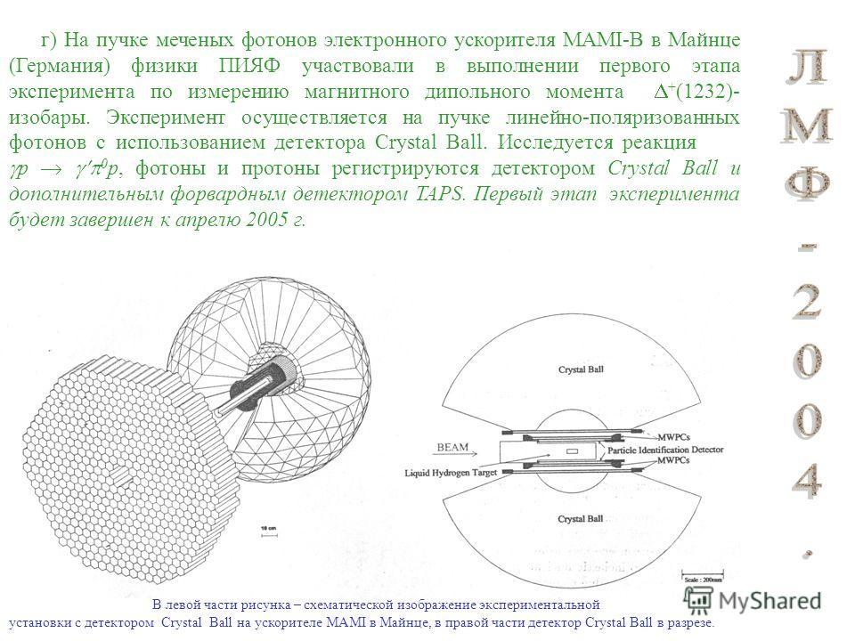 г) На пучке меченых фотонов электронного ускорителя MAMI-В в Майнце (Германия) физики ПИЯФ участвовали в выполнении первого этапа эксперимента по измерению магнитного дипольного момента + (1232)- изобары. Эксперимент осуществляется на пучке линейно-п