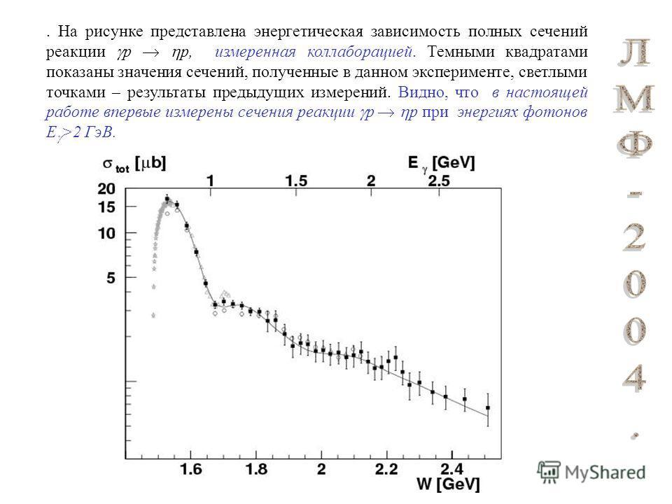 . На рисунке представлена энергетическая зависимость полных сечений реакции р p, измеренная коллаборацией. Темными квадратами показаны значения сечений, полученные в данном эксперименте, светлыми точками – результаты предыдущих измерений. Видно, что
